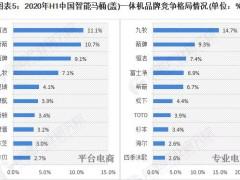我国智能马桶(盖)一体机Top10品牌集中度为54%