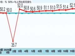国家统计局:2020年12月中国制造业采购经理指数为51.9%
