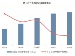 2020年中国房地产百亿企业销售额10.7万亿元,市场份额约61.8%