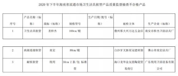 海南省市场监管局:抽查卫生洁具软管产品10批次 不合格3批次